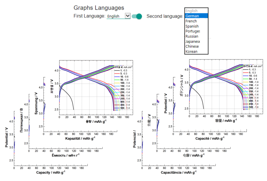 Languages available for the result diagrams